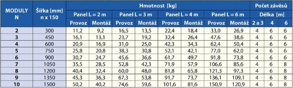KSP - Hmotnosti