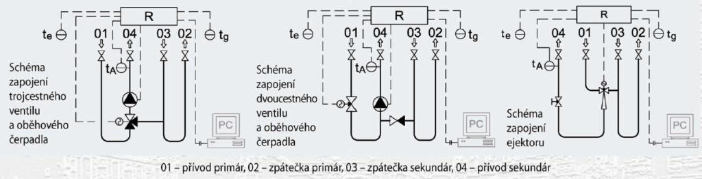 Regulace výkonu KSP