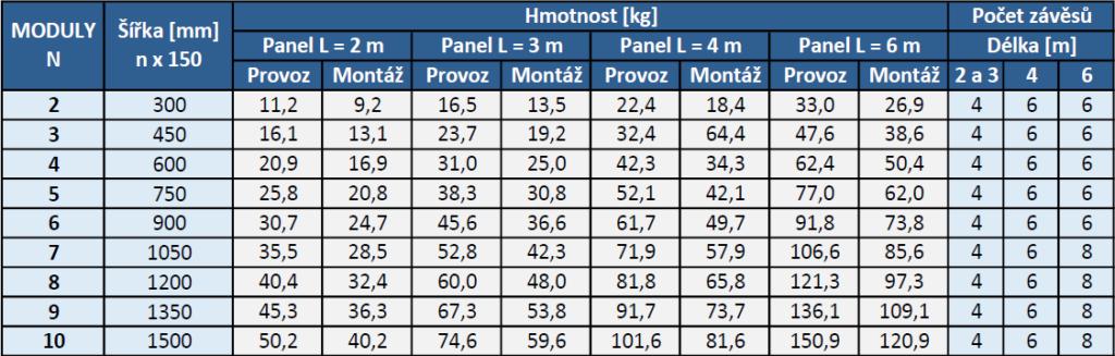 Hmotnosti a počty závěsů CZ